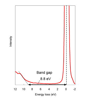 Figure 1. REELS spectrum of SiO2 (incident electron: 1.5 keV)