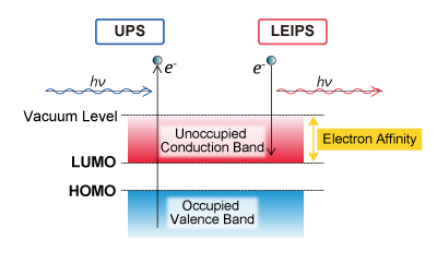 Figure 1. UPS and LEIPS energy diagram