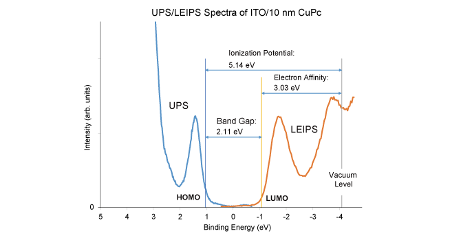 Figure 5. LEIPS and UPS spectra of copper phthalocyanine thin film sample