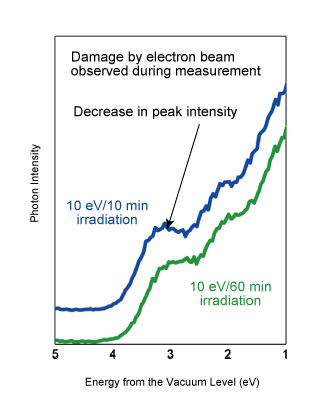 Figure 4. LEIPS spectrum of a C60 thin film sample measured at an electron energy of: (right) 10 eV, similar to conventional IPES.