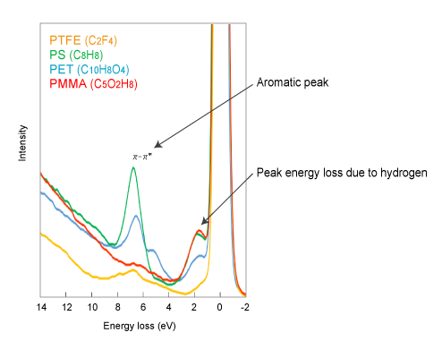 Figure 2. REELS spectrum of various polymer films (incident electron: 1.5 keV, 100 pA)