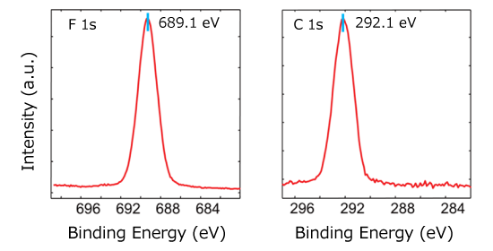 F1s and C1s spectra of PTFE measured using the Cr Kα