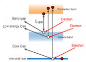 Reflection Electron Energy Loss Spectroscopy (REELS)