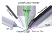 Low Energy Inverse Photoelectron Spectroscopy (LEIPS)